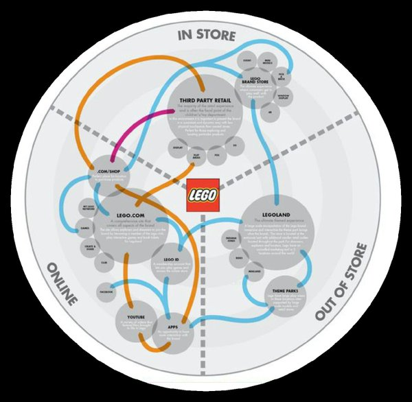 Lego customer journey