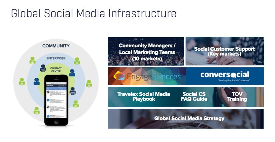 Travelex Social Media