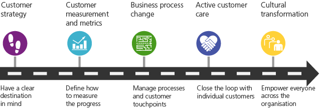 Customer-strategy-roadmap