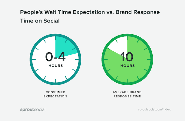 sprout index response times