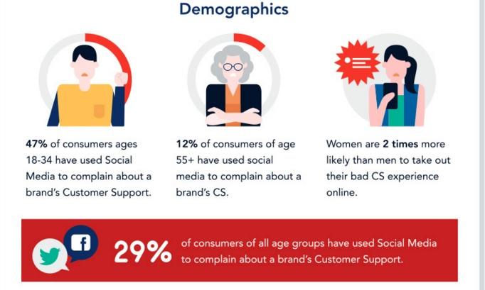 SCS infografica demografica