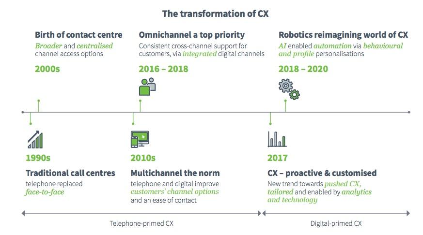 DD Global CX Report