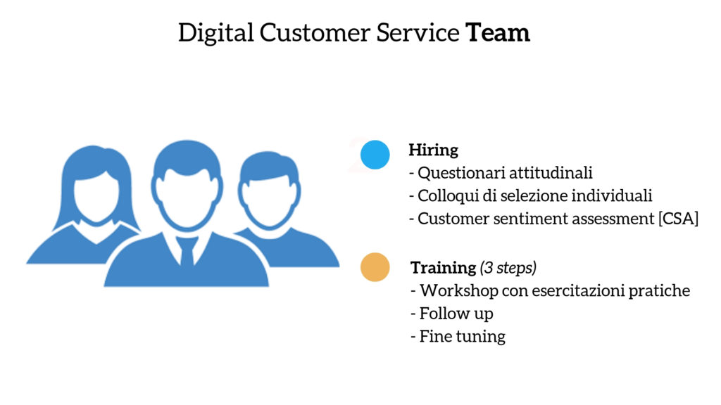 Digital Customer Service Team