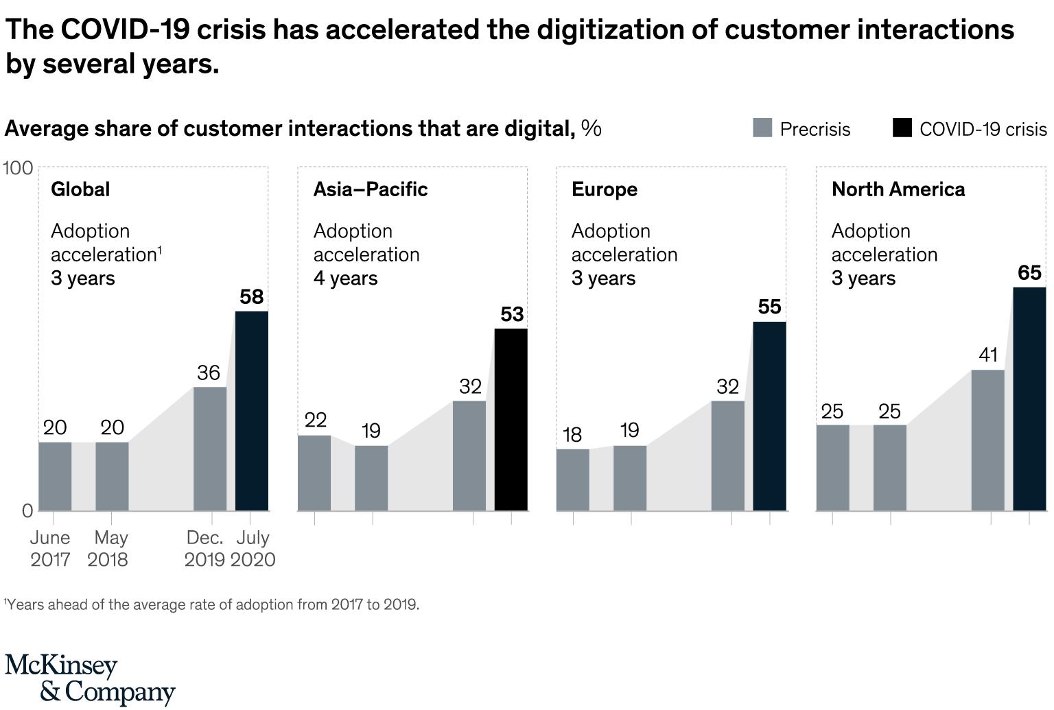 Digital interactions